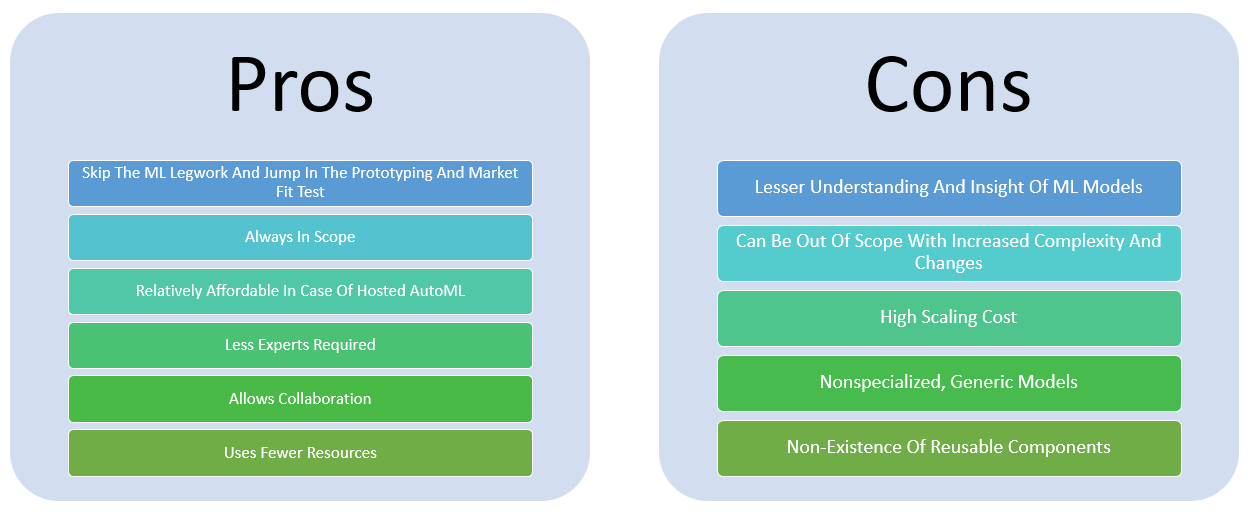 Pros and Cons of AutoML